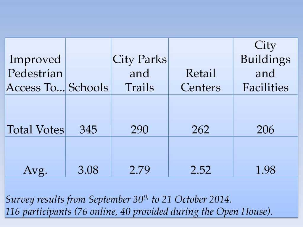 Public Outreach Results(27OCT14)